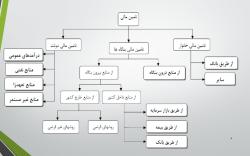 پاورپوینت تامین مالی از طریق صندوق توسعه ملی و بانک توسعه اسلامی